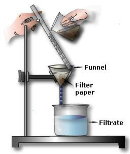 how does filter paper achieve separation To achieve the best possible separation of the black marker coffee filter or blotting paper or paper materials you need to do paper chromatography at.